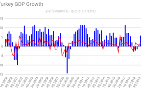 """No cause to party in Turkey with Q1 growth of 4.5% y/y overshadowed by """"ominous"""" outlook for Q2 28"""