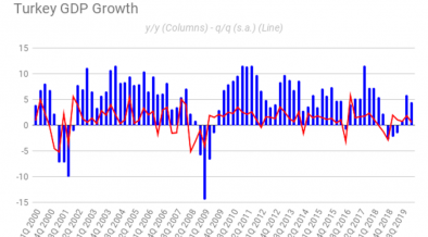 "No cause to party in Turkey with Q1 growth of 4.5% y/y overshadowed by ""ominous"" outlook for Q2 35"