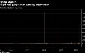 Turkish Lira Rates Blow Out to 1000% After Currency Intervention 22