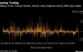 Turkey's Central Bank Revamp Spurs Biggest Outflows in 15 Years 29